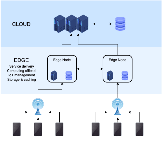 Exploration and Practices of Edge Computing